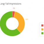 keywords long-tail